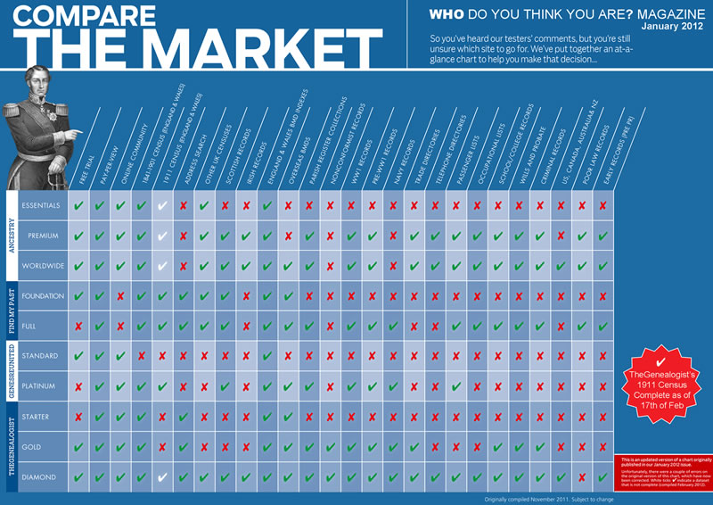 WDYTYA Magazine - Compare the Market